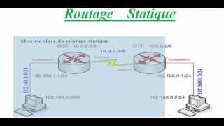 routage statique CISCO شرح