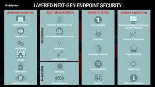 Bitdefender GravityZone Elite Suite | The Next Gen Endpoint Security Platform