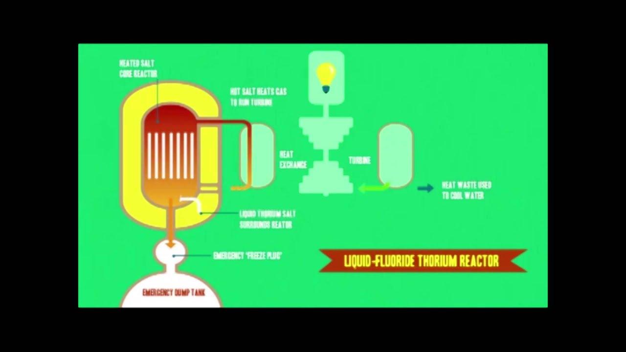 LFTR diagram animation - YouTube