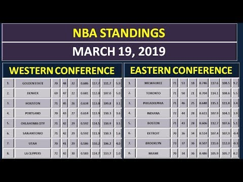 NBA Scores & NBA Standings on March 19, 2019 thumbnail