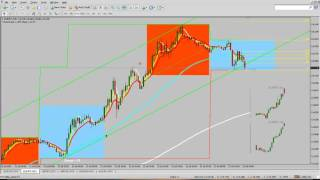 Fib Retracement Tool + 61.8 Binary Options Strategy