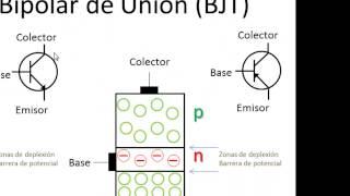 BJT Parte 01 Transistor BJT videotutorial en español de electrónica