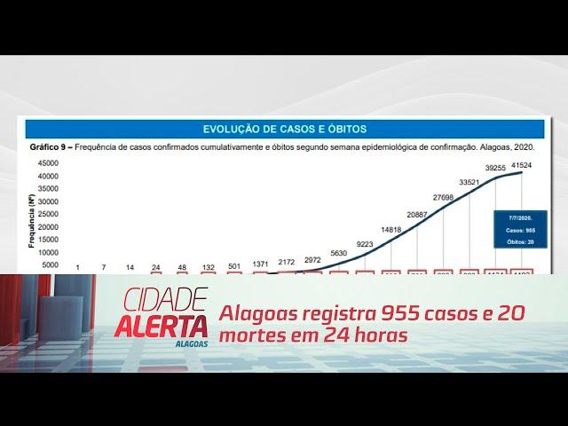 Coronavírus: Alagoas registra 955 casos e 20 mortes em 24 horas