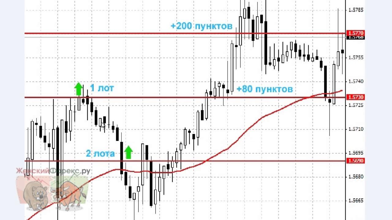 Метод мартингейла forex прогнозы по евро форекс