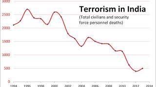 Terrorism in India | Wikipedia audio article