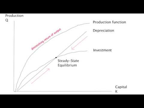 Solow growth model - YouTube