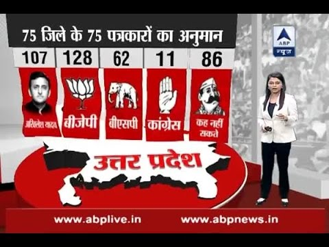 75 districts, 75 reporters: BJP likely to get 128 seats in Uttar Pradesh