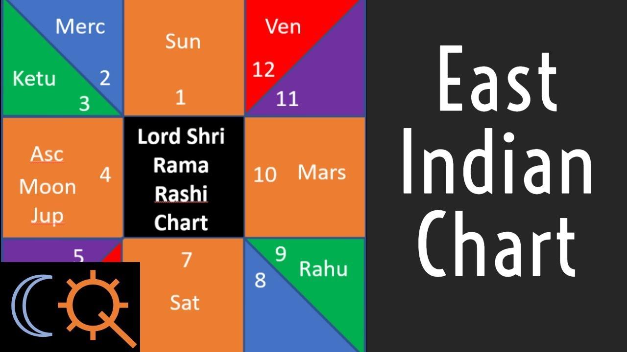 The East Indian Rashi Birth Chart In Vedic Astrology Youtube