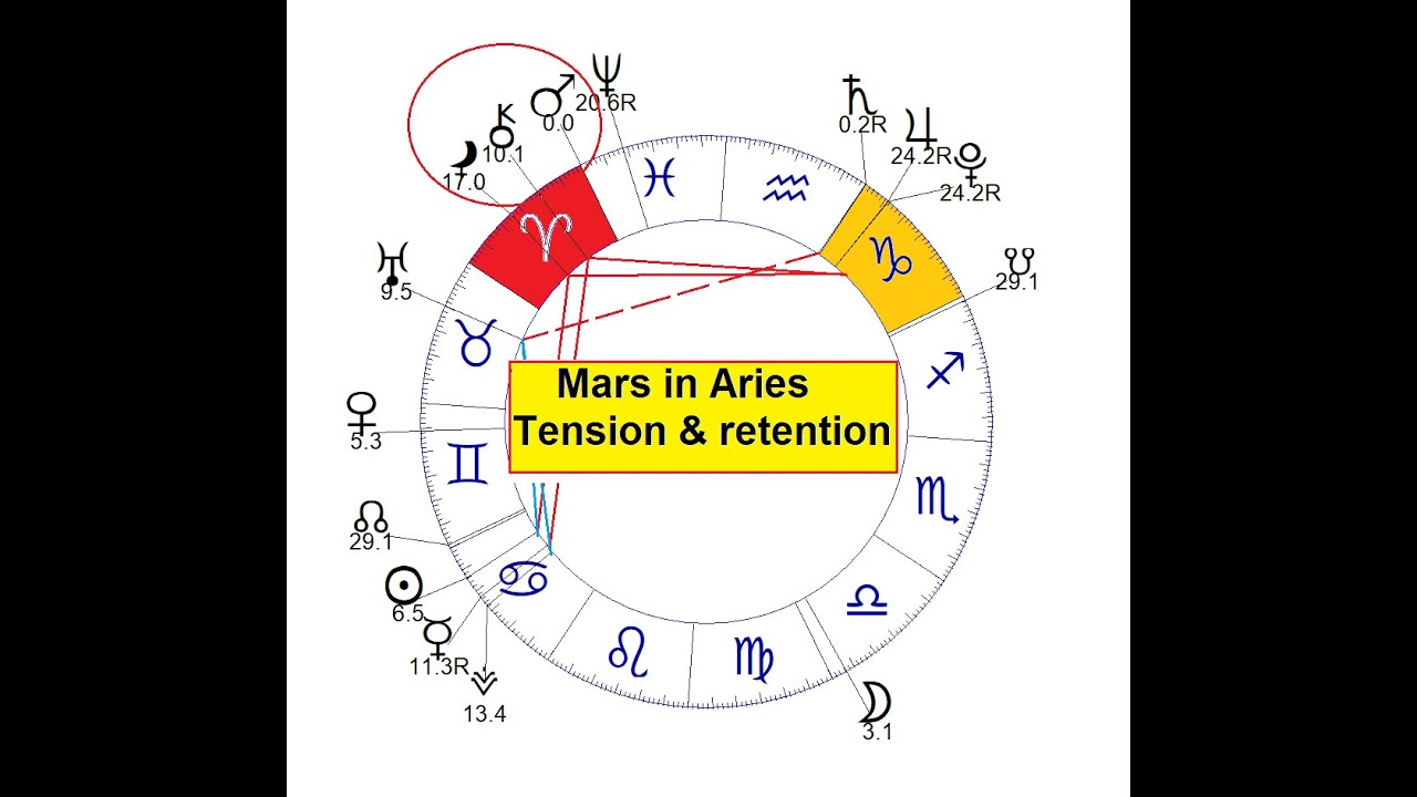 The long transit of Mars in Aries, much tension and retention in view