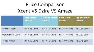 Hyundai Xcent Price In India And Comparison With Maruti Dzire And Honda Amaze Prices смотреть