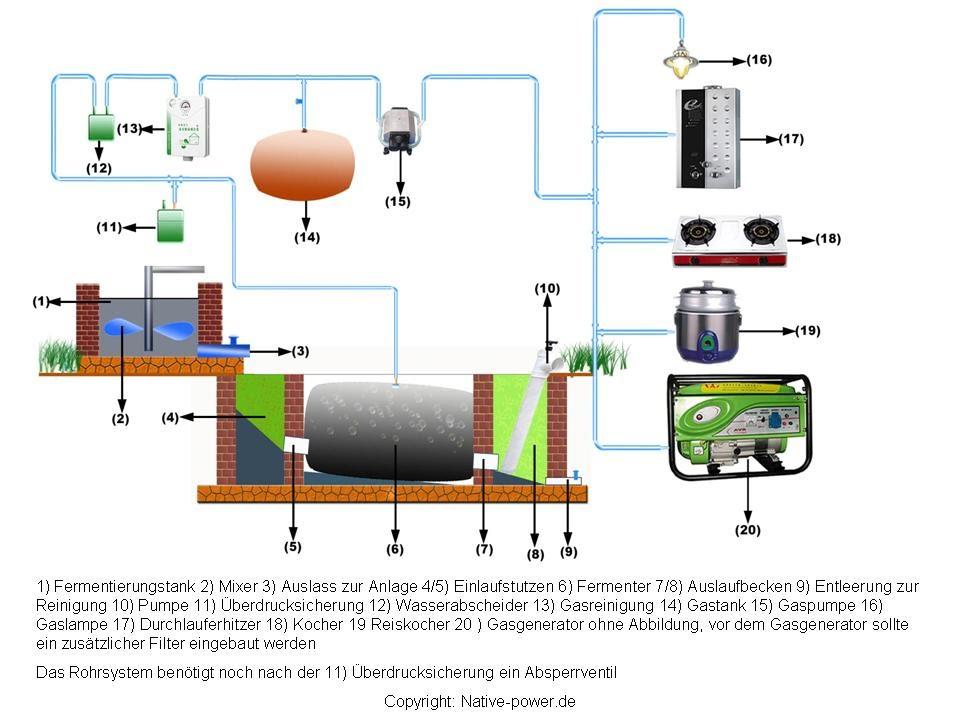 Ganz und zu Extrem Mini-Biogasanlage Native Power, Impressionen zum Workshop - YouTube @FL_05