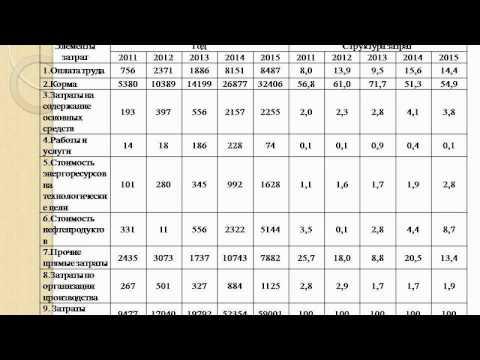 Рентабельность продукции и обеспечение путей ее повышения в ОАО «Щучинагропродукт»