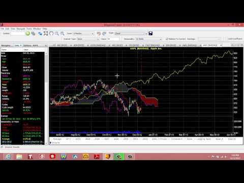 How to Use Seasonality in Magenta Trader