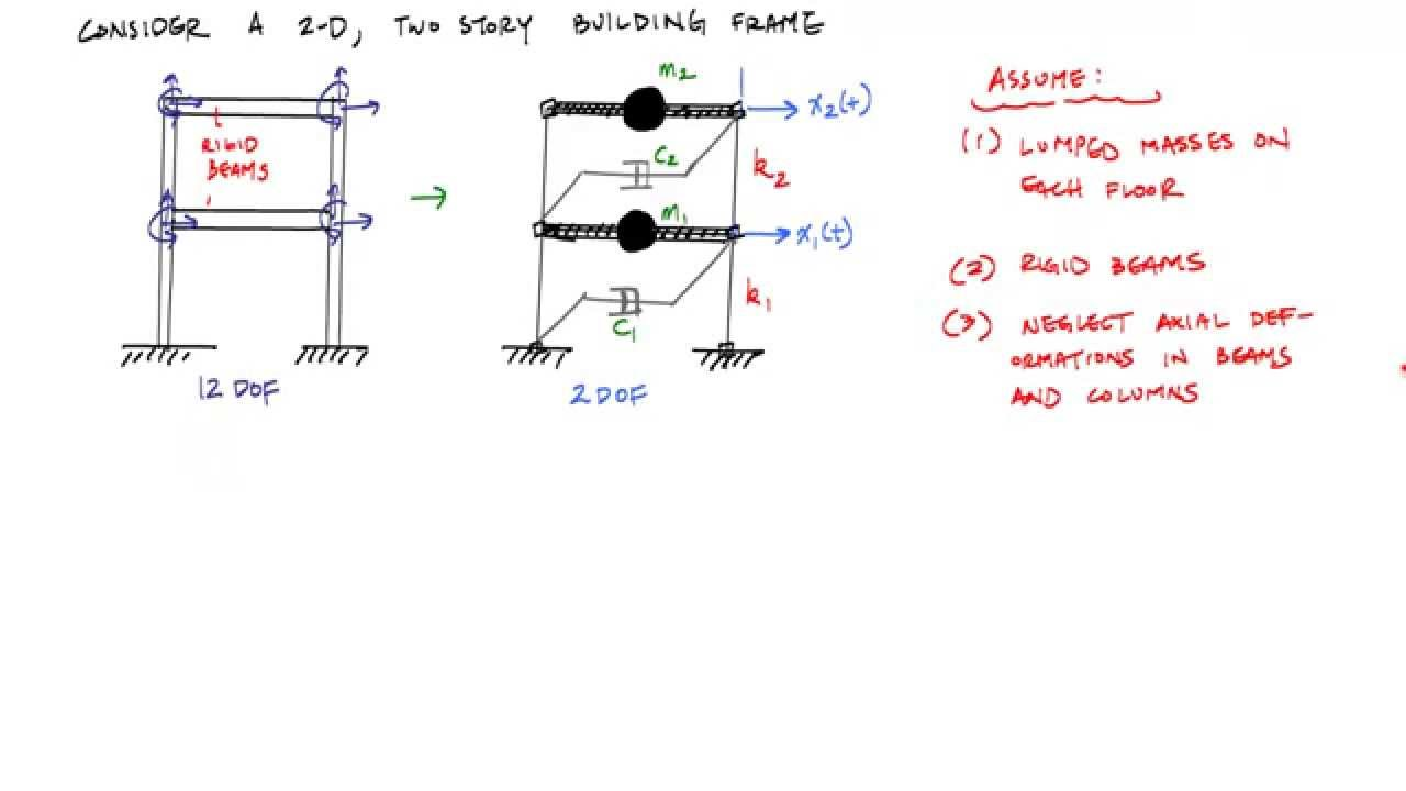 introduction to mdof systems (2/3) - idealization of a building frame -  structural dynamics