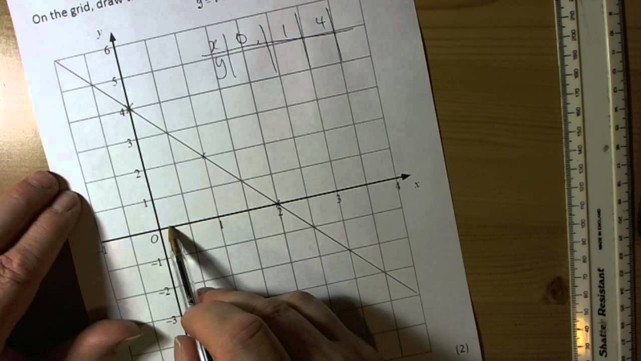 Drawing Lines Using Y Mx C : Drawing a straight line graph of the form y mx c youtube