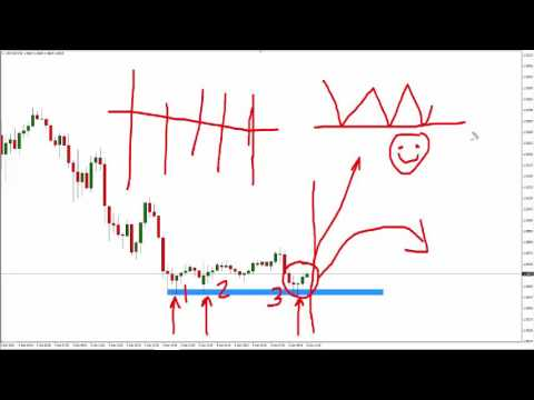 Trade Forex - Trapped Traders® How To Trade Against The Herd
