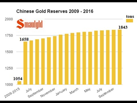 People's Bank of China Adds 4 Tons of Gold To Reserves in October