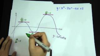Add Math - Form 4 - Understanding the basic of dy/dx