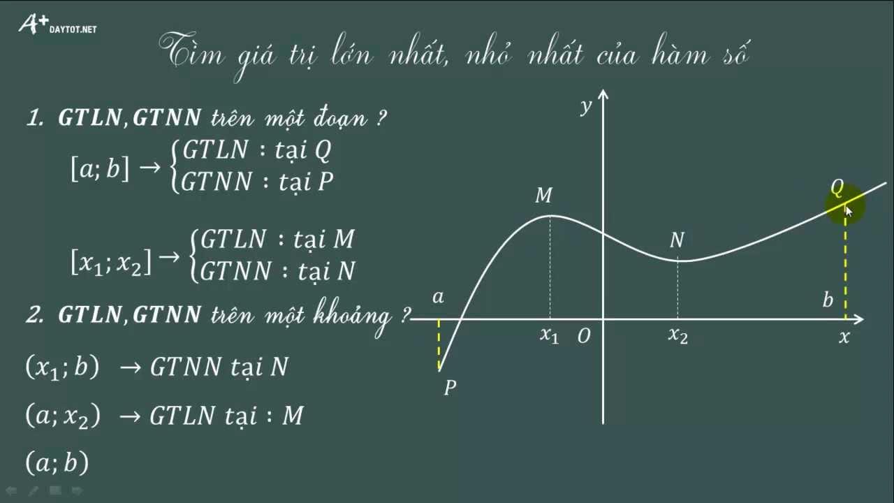 Tìm giá trị lớn nhất và nhỏ nhất của hàm số