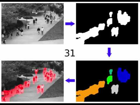 Crowd Density Estimation Method - UCSD Crowd Counting Dataset