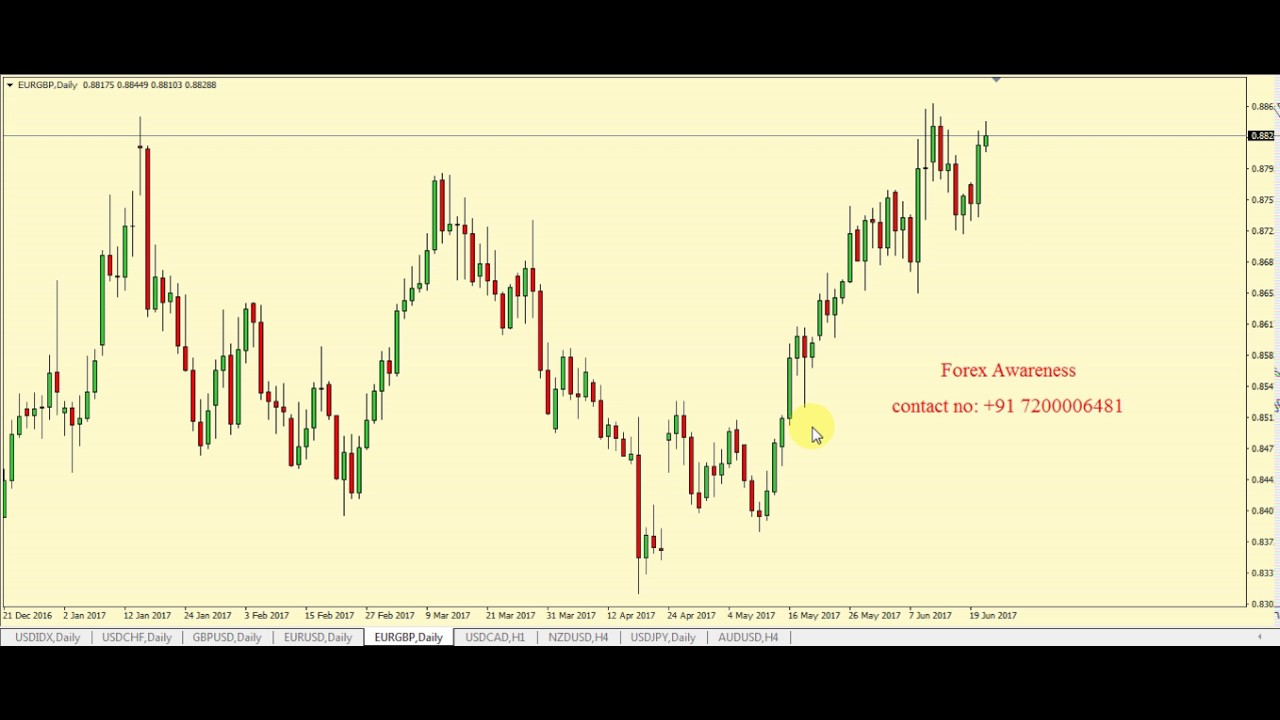 Forex Trading Tutorial In Tamil - Strategy Explained - Forex Stage