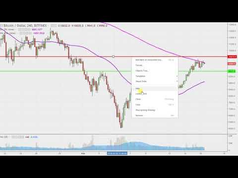 Bitcoin Chart Technical Analysis for 02-16-18