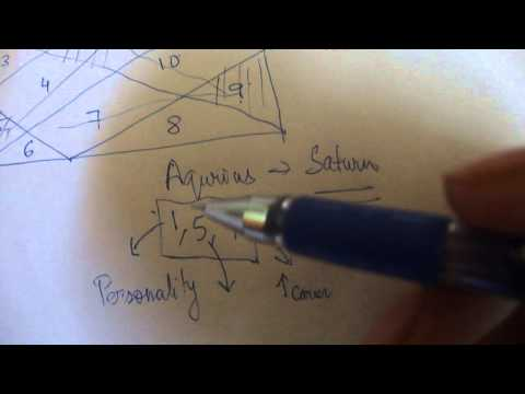 Trikona/kendra houses in astrology in detail