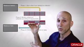 """Lots of code follows patterns. some the patterns are good ones, them bad - and these we call """"anti-patterns."""" in this video, steven identifies a ..."""