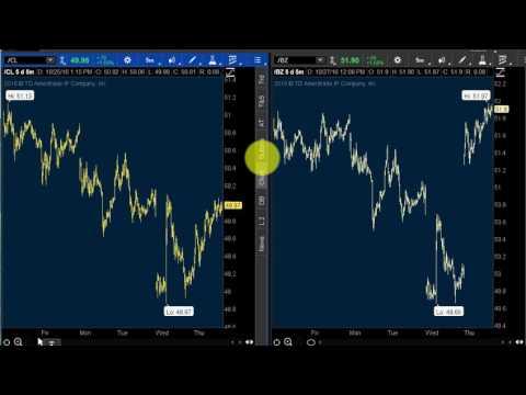 How To Trade Oil Futures:  Brent vs. WTI Crude