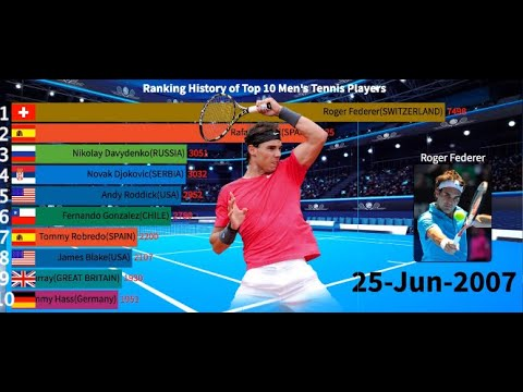 Ranking History of Top 10 Men's Tennis Players(1996-2020)