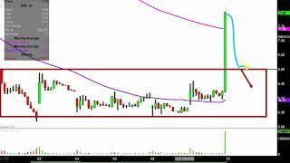NIO Inc. - NIO Stock Chart Technical Analysis for 10-09-18