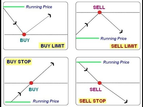 Buy limit vs buy stop forex