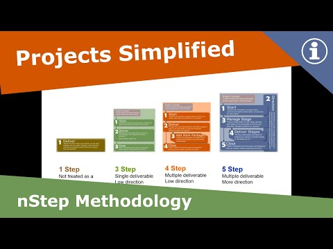Project management methodology simplified