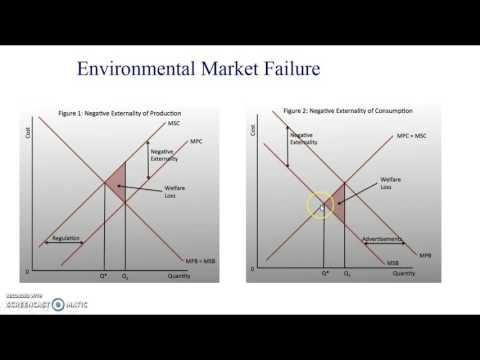 AQA A2 Micro: 29 Market Failure and Government Intervention