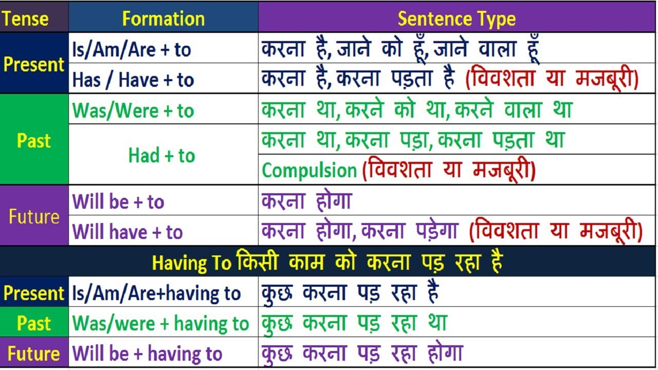 all advanced english grammar rule in hindi youtube