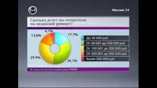 Москва 24: Сколько стоит ремонт квартиры<