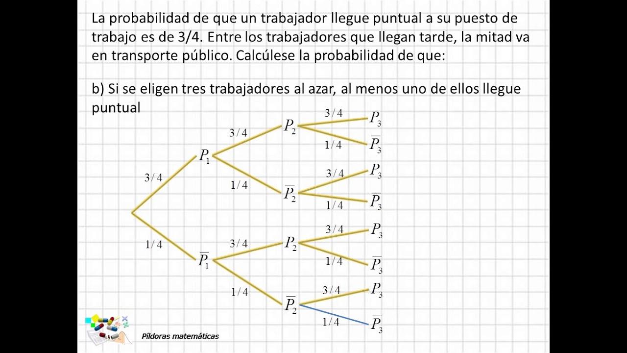 14 Problemas De Diagrama De árbol Ii Youtube