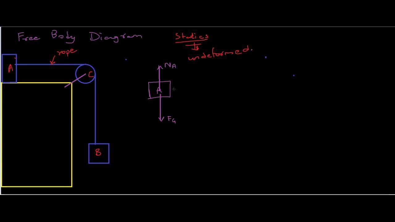 statics lecture 08 free body diagram youtube wire data schema u2022 rh mobilcasino pw