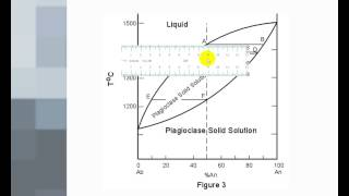 Phase Diagrams 2 - Solid Solutions