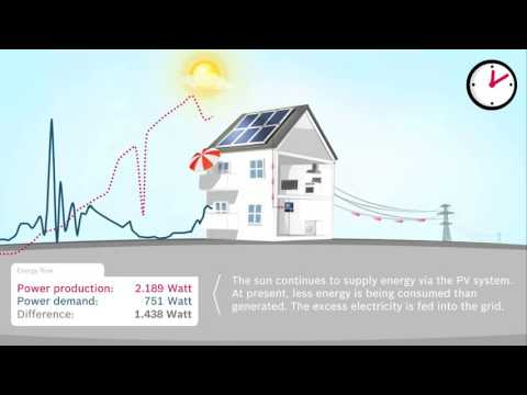 Solar Power for Homes Net Metering Explained 720p