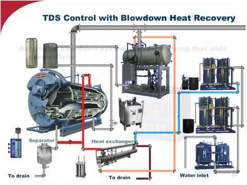 Essentials for a Sound Boiler Water Treatment Program - April 2014