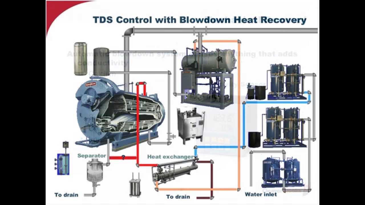 Essentials For A Sound Boiler Water Treatment Program