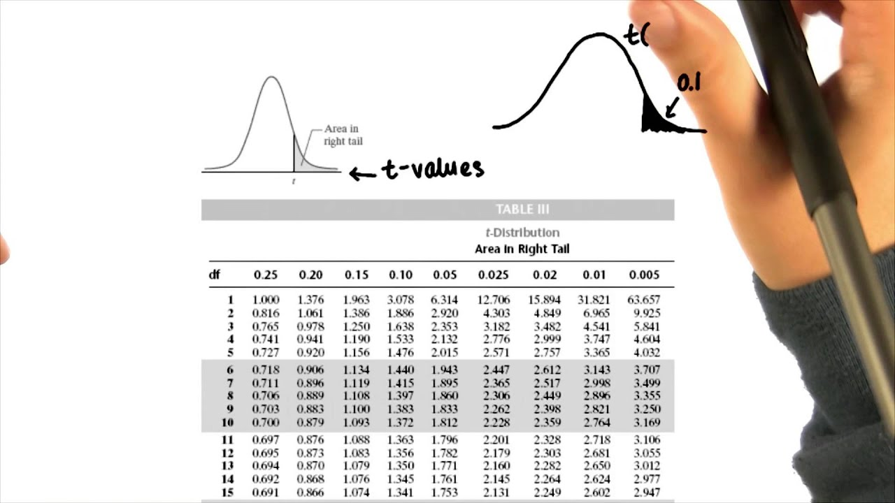 t Table Intro to Inferential Statistics