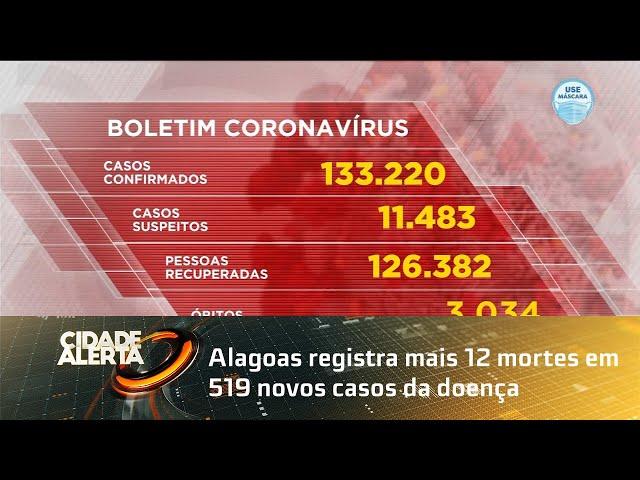 Coronavírus: Alagoas registra mais 12 mortes em 519 novos casos da doença