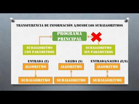 Programación Modular - Programación I