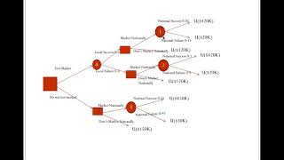Part 6-Decision making under uncertainty using Decision tree and utility functions