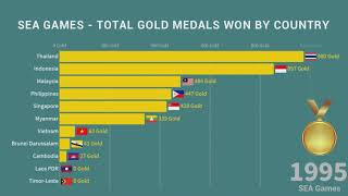 Total Gold Medals Won By Country   SEA Games 1959 - 2017