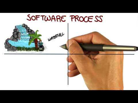 Software Process - Georgia Tech - Software Development Process