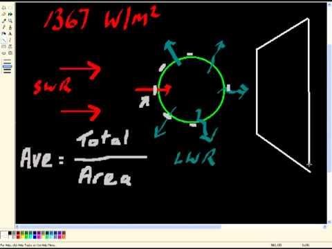 GW015 Incoming Solar Radiation