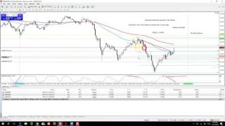 Forex 1 minute Hedging   Trade Management, Entry Loss to Profit   Dec 12